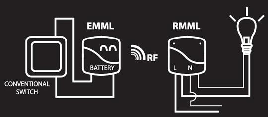 EMML - Schéma