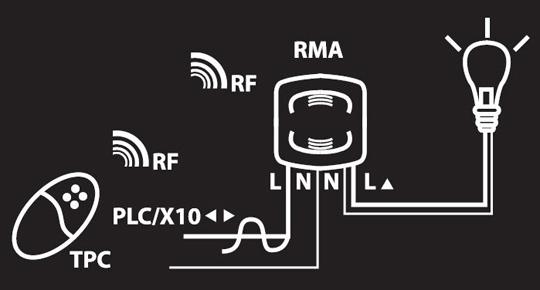 RMA - Schéma