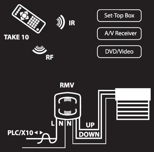 RMV - Schéma