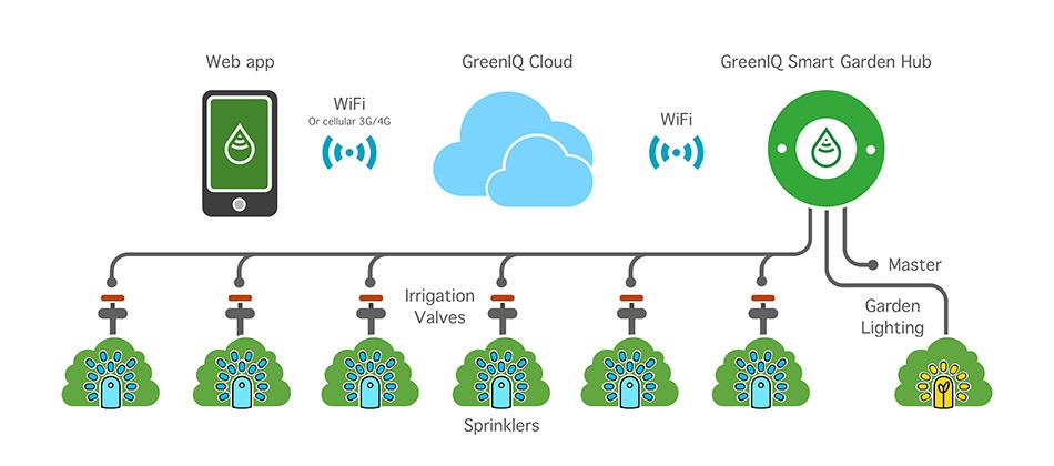 Système GreenIQ