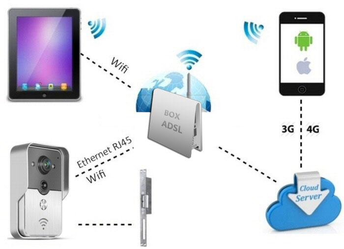 Portier vidéo WiFi KONX - Cloud