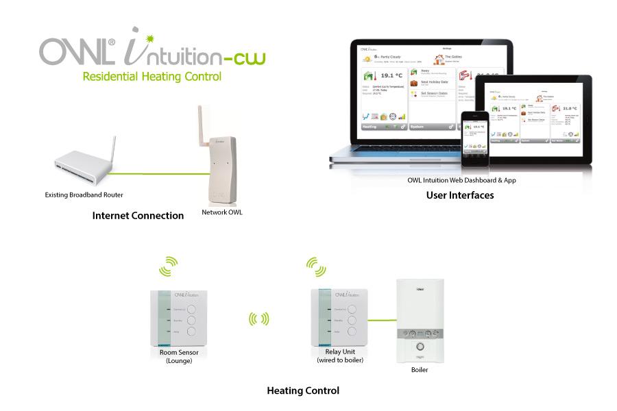 Schéma OWL Intuition-cw