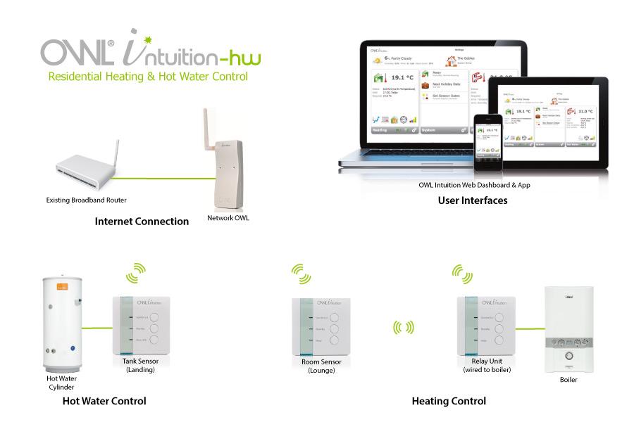 Schéma OWL Intuition-hw