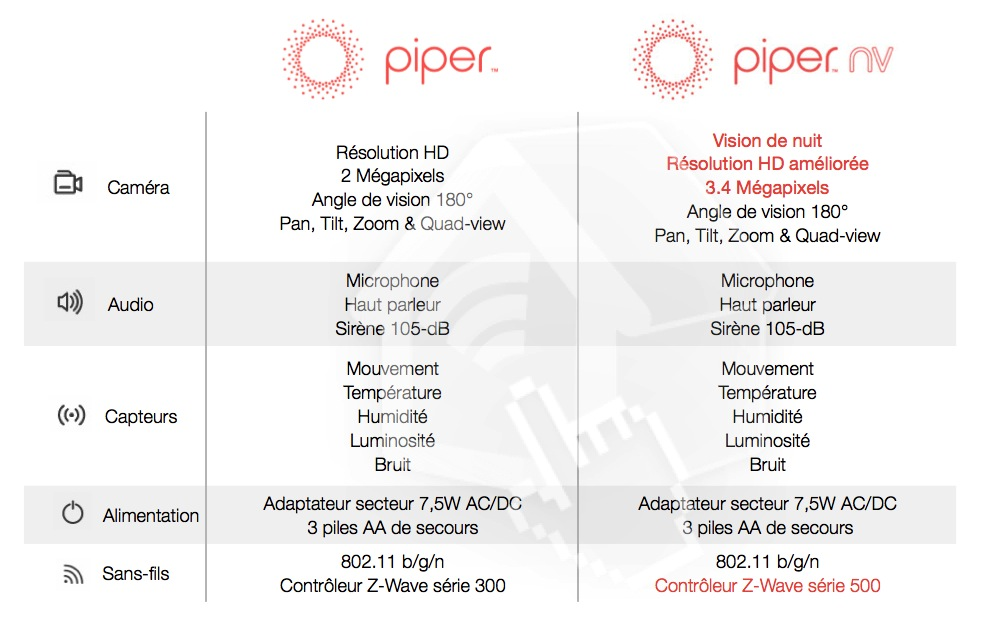 Comparatif Piper & Piper NV